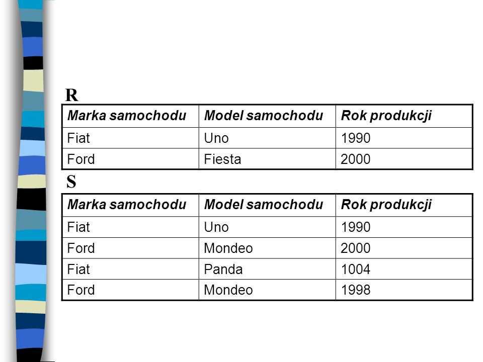 Marka samochoduModel samochoduRok produkcji FiatUno1990 FordFiesta2000 Marka samochoduModel samochoduRok produkcji FiatUno1990 FordMondeo2000 FiatPand