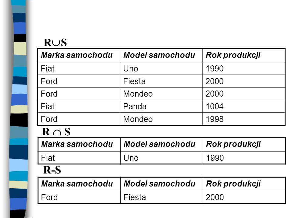 Marka samochoduModel samochoduRok produkcji FiatUno1990 Marka samochoduModel samochoduRok produkcji FiatUno1990 FordFiesta2000 FordMondeo2000 FiatPand