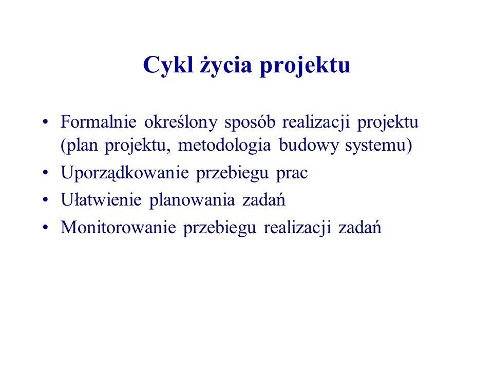 Modele cyklu życia Realizacja kierowana dokumentami Prototypowanie Programowanie odkrywcze Realizacja przyrostowa Montaż z gotowych elementów Model spiralny Formalne transformacje