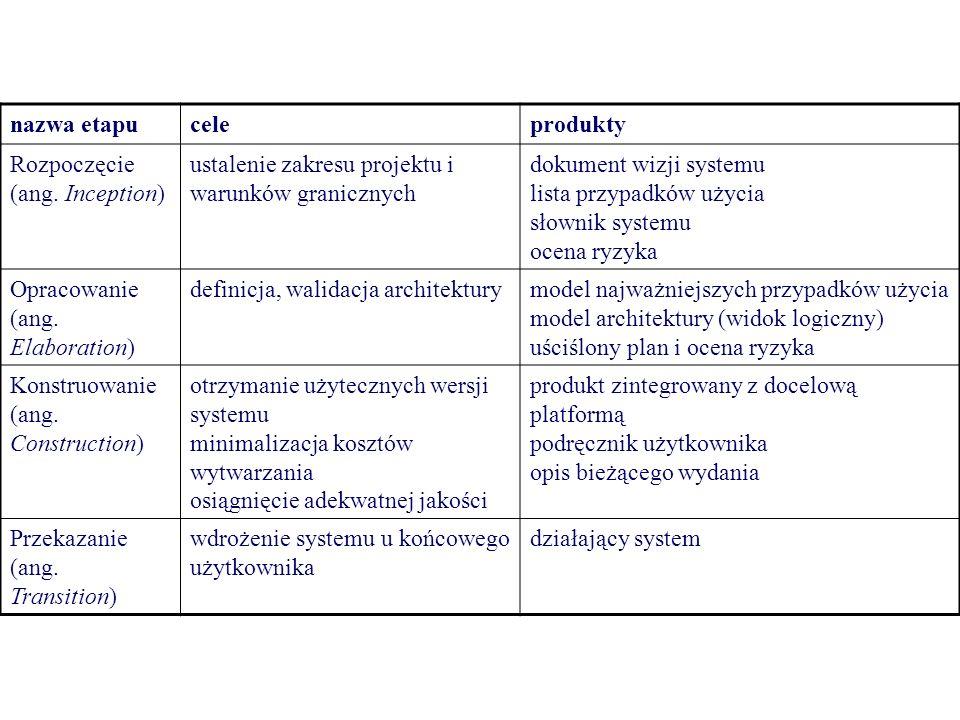 Struktura organizacyjna RUP proponuje strukturę zespołów w dwóch obszarach –biznesowym (business unit) –projektowym Zadaniem zespołu biznesowego jest koordynowanie funkcji i zasobów wykorzystywanych w wielu projektach z zastosowaniem wspólnej technologii i zasad