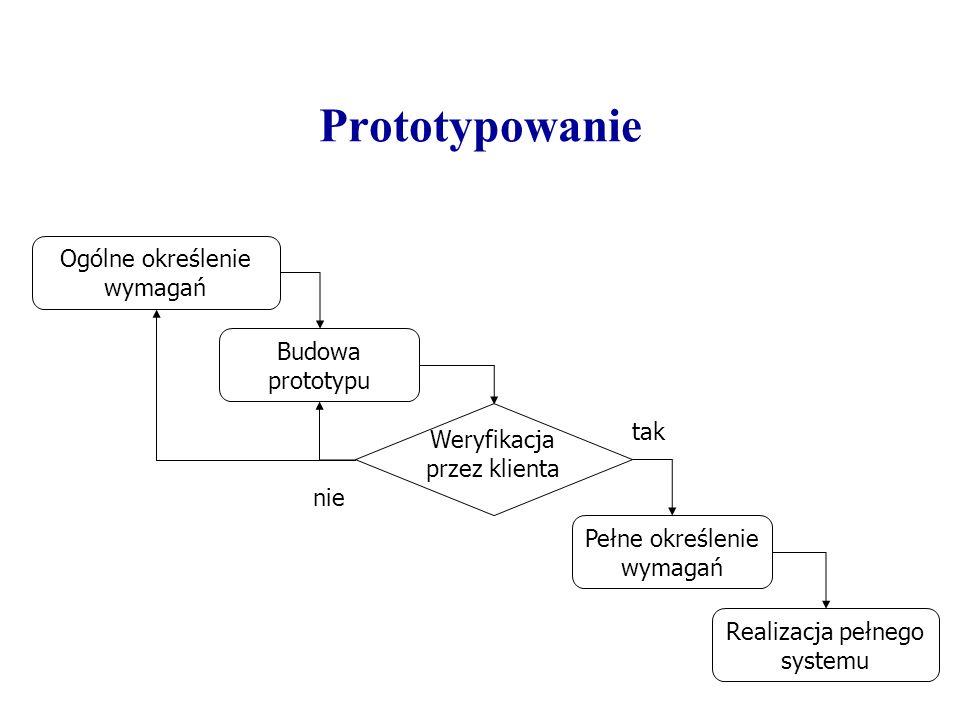 Programowanie odkrywcze Ogólne określenie wymagań Budowa systemu System działa poprawnie Przetestuj system Dostarcz system tak nie