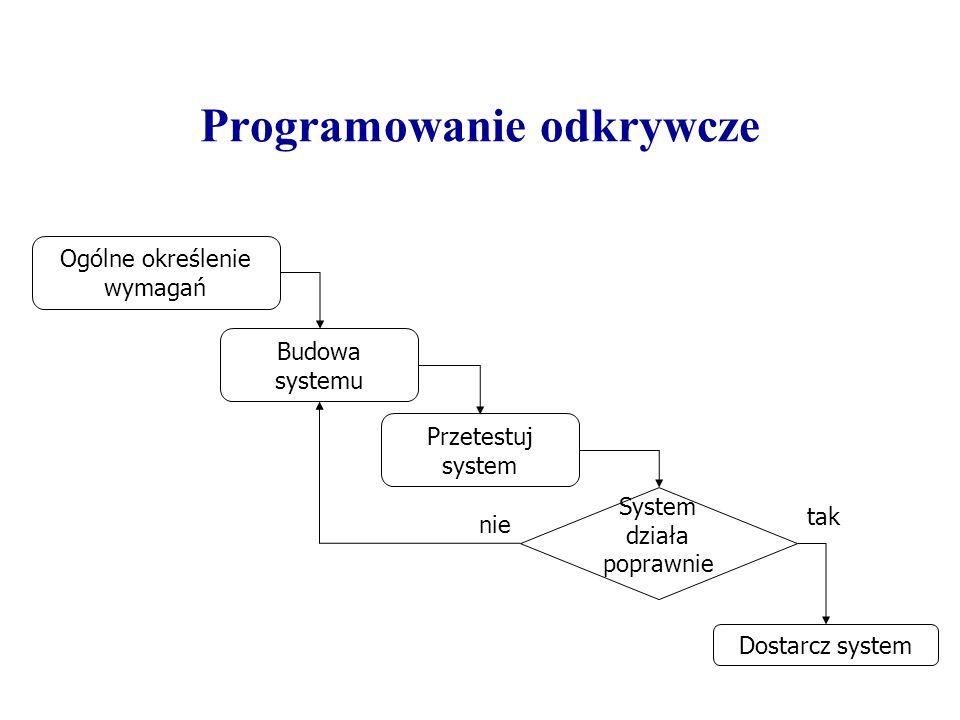 Realizacja przyrostowa Określenie wymagań Projekt ogólny Wybór podzbioru funkcji Dostarczenie zrealizowanej części systemu Projekt szczegółowy, implementacja i testy Proces realizowany iteracyjnie
