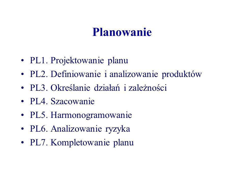 Inicjowanie projektu IP1.Planowanie jakości IP2. Planowanie projektu IP3.