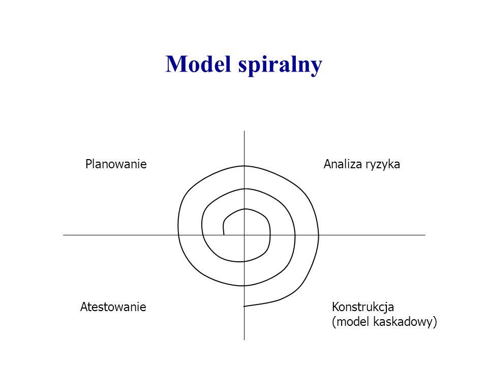 Formalne transformacje Formalna specyfikacja wymagań Postać pośrednia... Postać pośrednia Kod