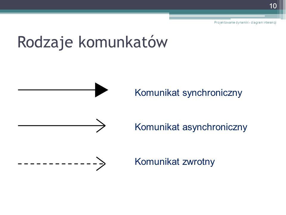 Rodzaje komunkatów Projektowanie dynamiki - diagram interakcji 10 Komunikat synchroniczny Komunikat asynchroniczny Komunikat zwrotny