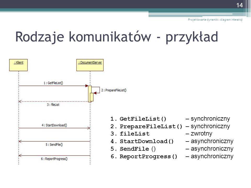 Rodzaje komunikatów - przykład Projektowanie dynamiki - diagram interakcji 14 1.GetFileList() – synchroniczny 2.PrepareFileList() – synchroniczny 3.fi
