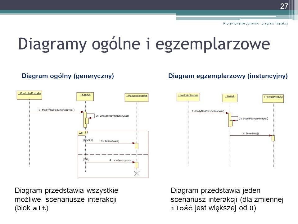 Diagramy ogólne i egzemplarzowe Projektowanie dynamiki - diagram interakcji 27 Diagram ogólny (generyczny)Diagram egzemplarzowy (instancyjny) Diagram