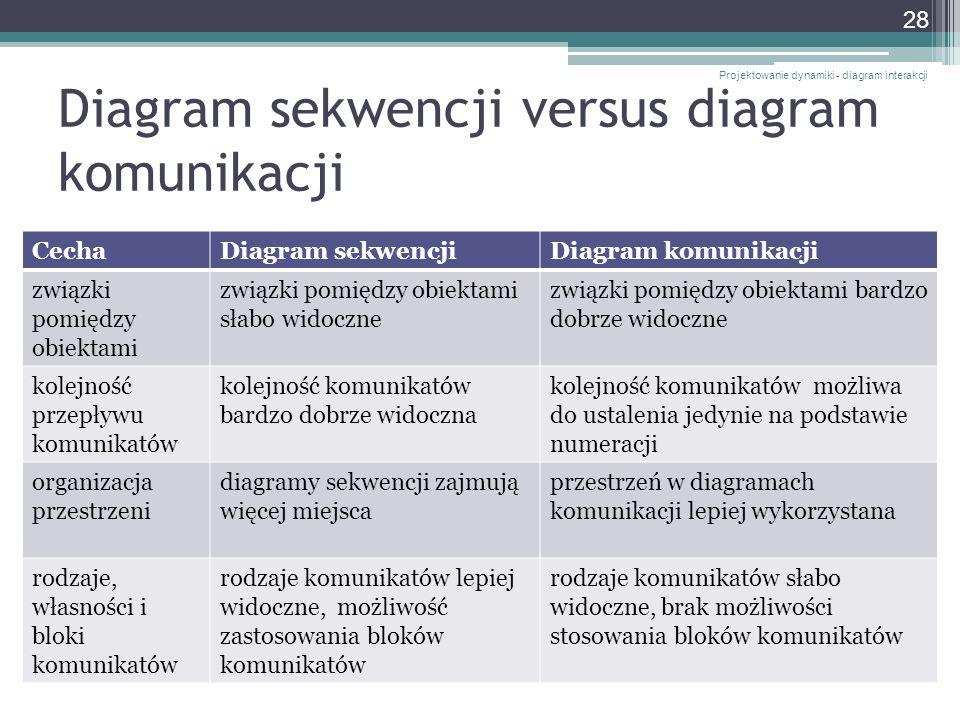 Diagram sekwencji versus diagram komunikacji CechaDiagram sekwencjiDiagram komunikacji związki pomiędzy obiektami związki pomiędzy obiektami słabo wid