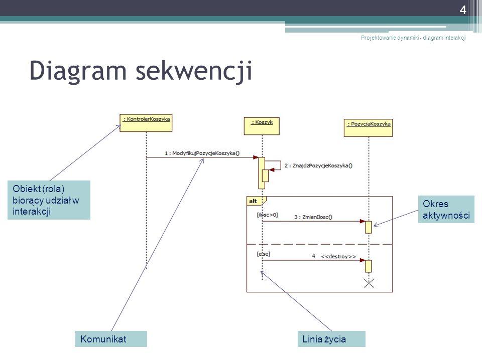 Diagram sekwencji Projektowanie dynamiki - diagram interakcji 4 Linia życiaKomunikat Okres aktywności Obiekt (rola) biorący udział w interakcji