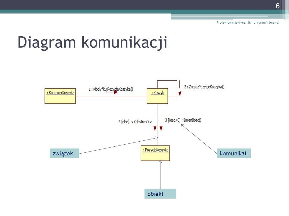 Diagramy ogólne i egzemplarzowe Projektowanie dynamiki - diagram interakcji 27 Diagram ogólny (generyczny)Diagram egzemplarzowy (instancyjny) Diagram przedstawia wszystkie możliwe scenariusze interakcji (blok alt ) Diagram przedstawia jeden scenariusz interakcji (dla zmiennej ilość jest większej od 0 )
