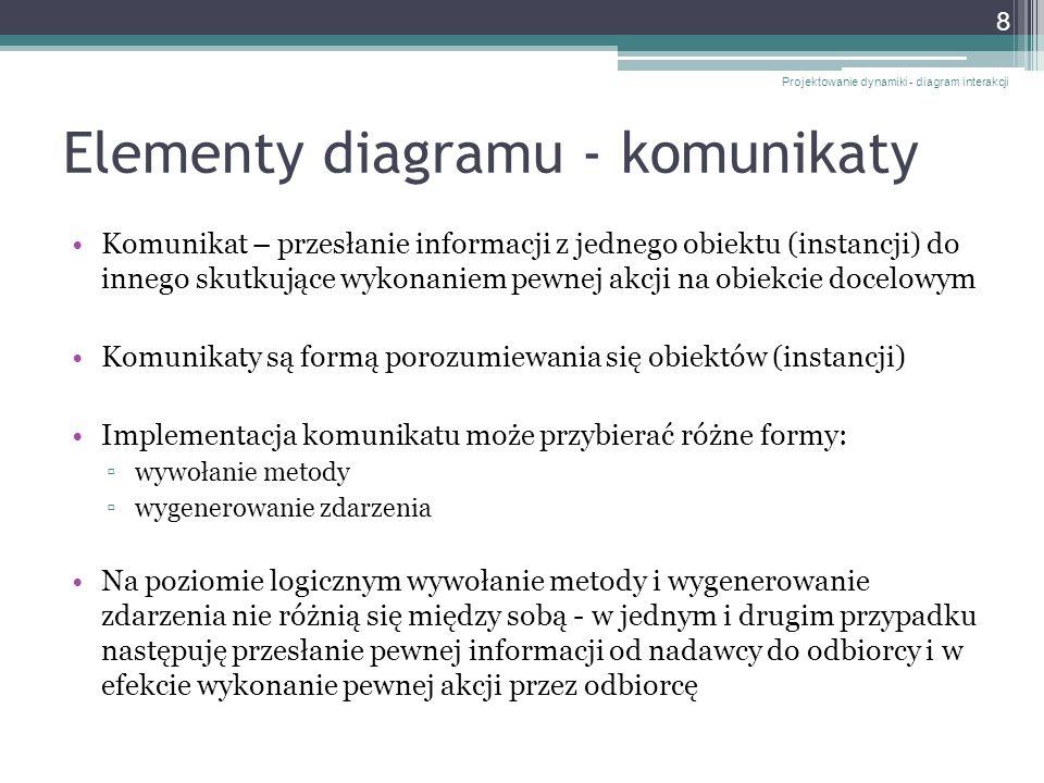 Elementy diagramu - komunikaty Komunikat – przesłanie informacji z jednego obiektu (instancji) do innego skutkujące wykonaniem pewnej akcji na obiekci