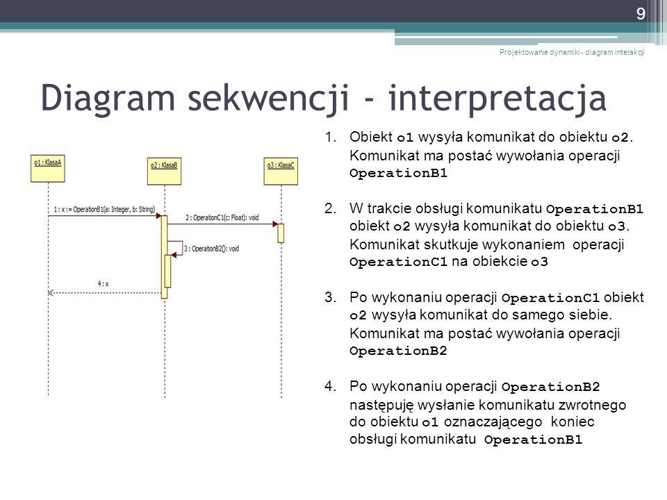 Komunikaty z iteracją Projektowanie dynamiki - diagram interakcji 20 Komunikat ObliczPodateKPozycjiKoszyka() będzie wysyłany liczbaPozycji razy
