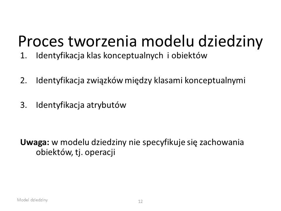 Proces tworzenia modelu dziedziny 1.Identyfikacja klas konceptualnych i obiektów 2.Identyfikacja związków między klasami konceptualnymi 3.Identyfikacj