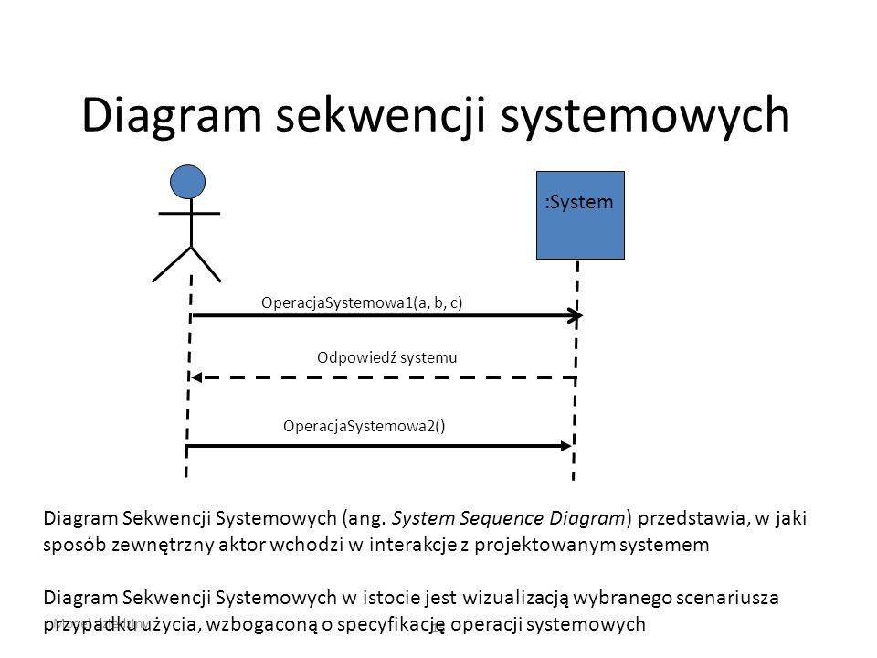 Diagram sekwencji systemowych Model dziedziny 15 :System OperacjaSystemowa1(a, b, c) Odpowiedź systemu OperacjaSystemowa2() Diagram Sekwencji Systemow