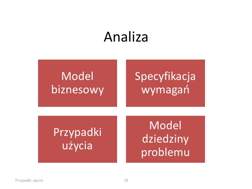 Analiza Przypadki użycia19 Model biznesowy Specyfikacja wymagań Przypadki użycia Model dziedziny problemu