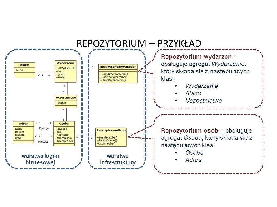 REPOZYTORIUM – PRZYKŁAD 49 warstwa logiki biznesowej warstwa infrastruktury Repozytorium wydarzeń – obsługuje agregat Wydarzenie, który składa się z n