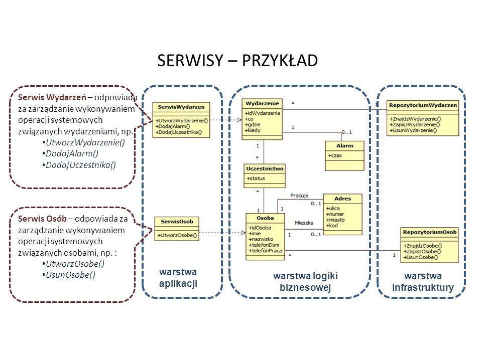 SERWISY – PRZYKŁAD 51 warstwa logiki biznesowej warstwa infrastruktury warstwa aplikacji Serwis Wydarzeń – odpowiada za zarządzanie wykonywaniem opera