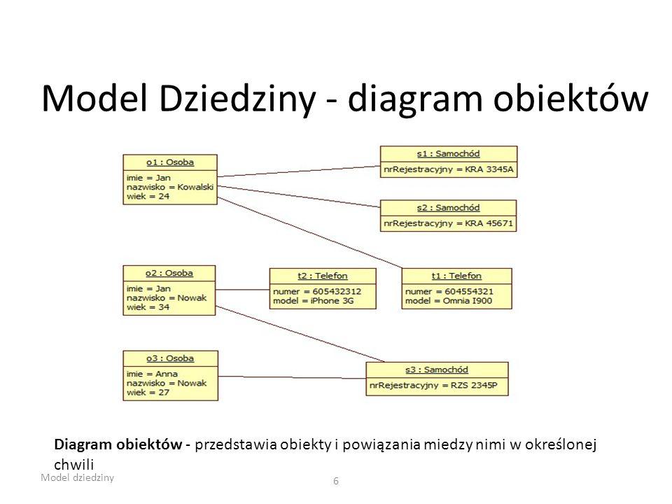 Model Dziedziny - diagram obiektów Model dziedziny 6 Diagram obiektów - przedstawia obiekty i powiązania miedzy nimi w określonej chwili