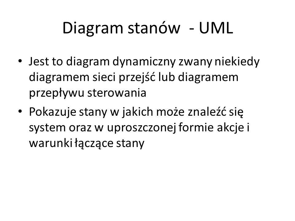 Diagram stanów - UML Jest to diagram dynamiczny zwany niekiedy diagramem sieci przejść lub diagramem przepływu sterowania Pokazuje stany w jakich może