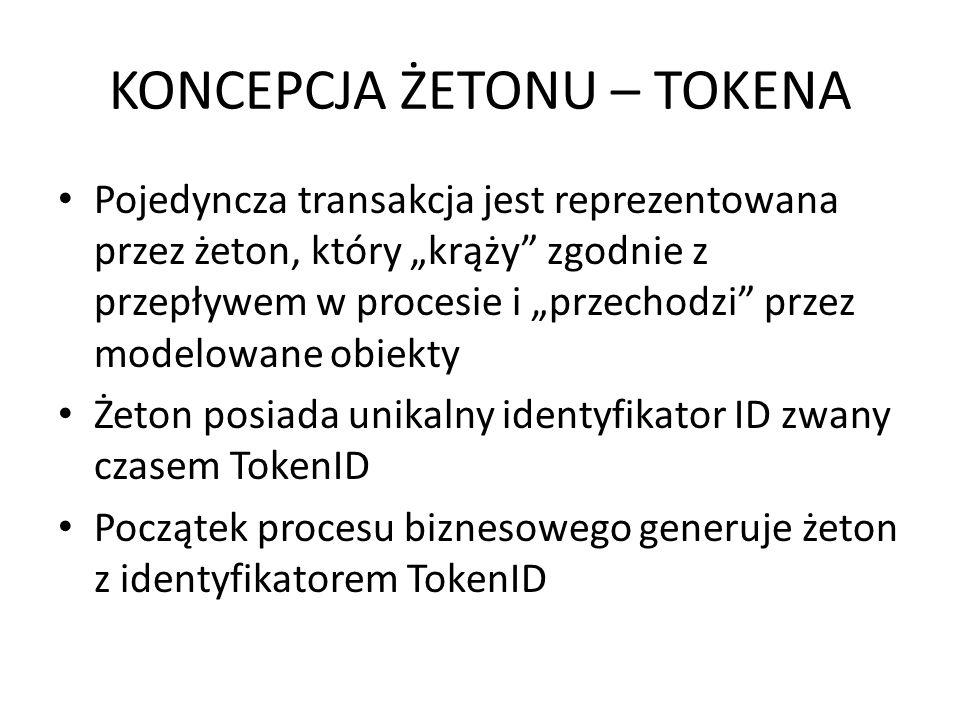 KONCEPCJA ŻETONU – TOKENA Pojedyncza transakcja jest reprezentowana przez żeton, który krąży zgodnie z przepływem w procesie i przechodzi przez modelo