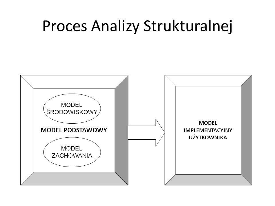 MODEL PODSTAWOWY MODEL ŚRODOWISKOWY MODEL ZACHOWANIA MODEL IMPLEMENTACYJNY UŻYTKOWNIKA Proces Analizy Strukturalnej