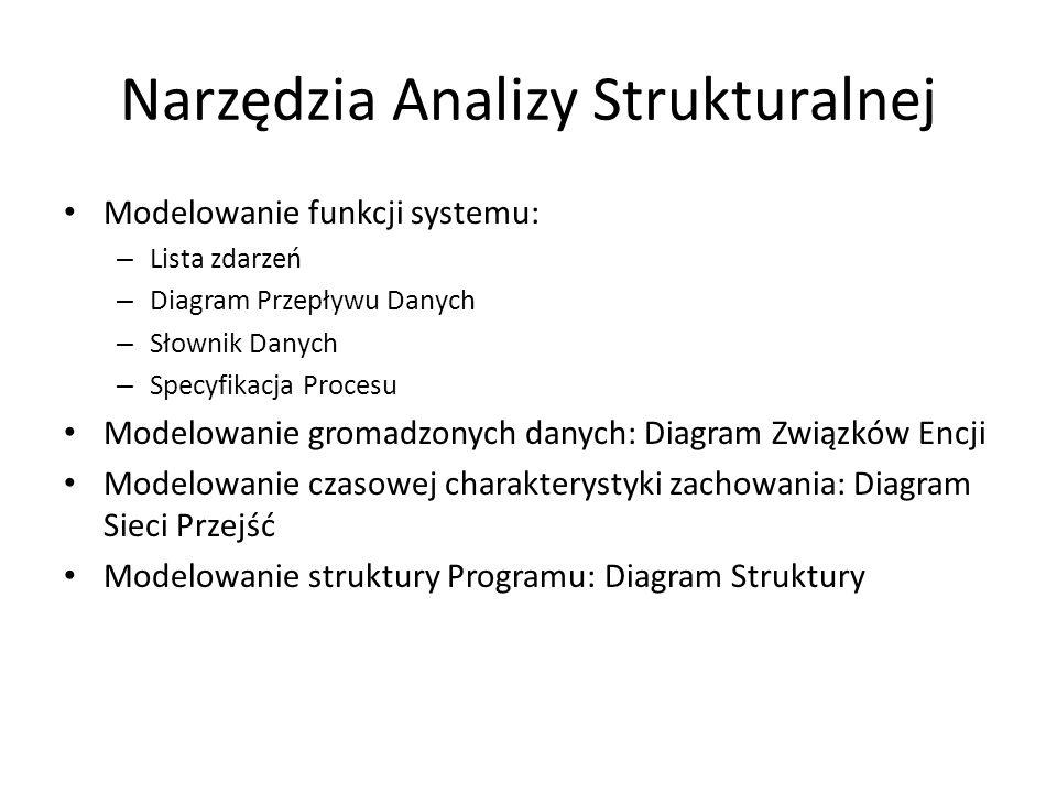 Narzędzia Analizy Strukturalnej Modelowanie funkcji systemu: – Lista zdarzeń – Diagram Przepływu Danych – Słownik Danych – Specyfikacja Procesu Modelo