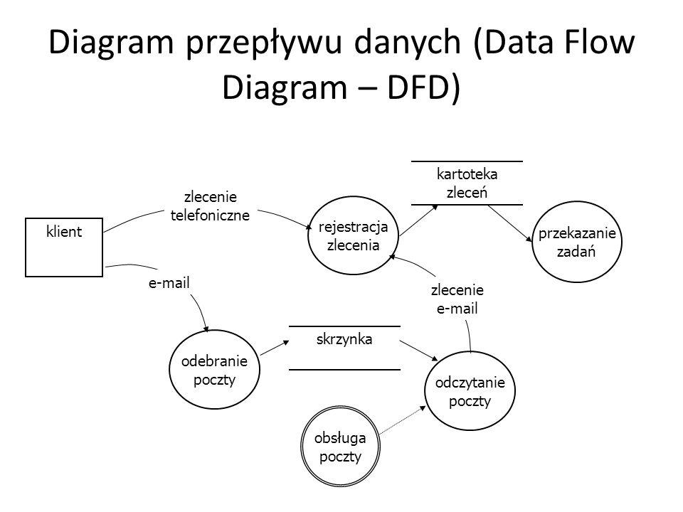 Diagram przepływu danych (Data Flow Diagram – DFD) obsługa poczty rejestracja zlecenia kartoteka zleceń klient przekazanie zadań zlecenie telefoniczne