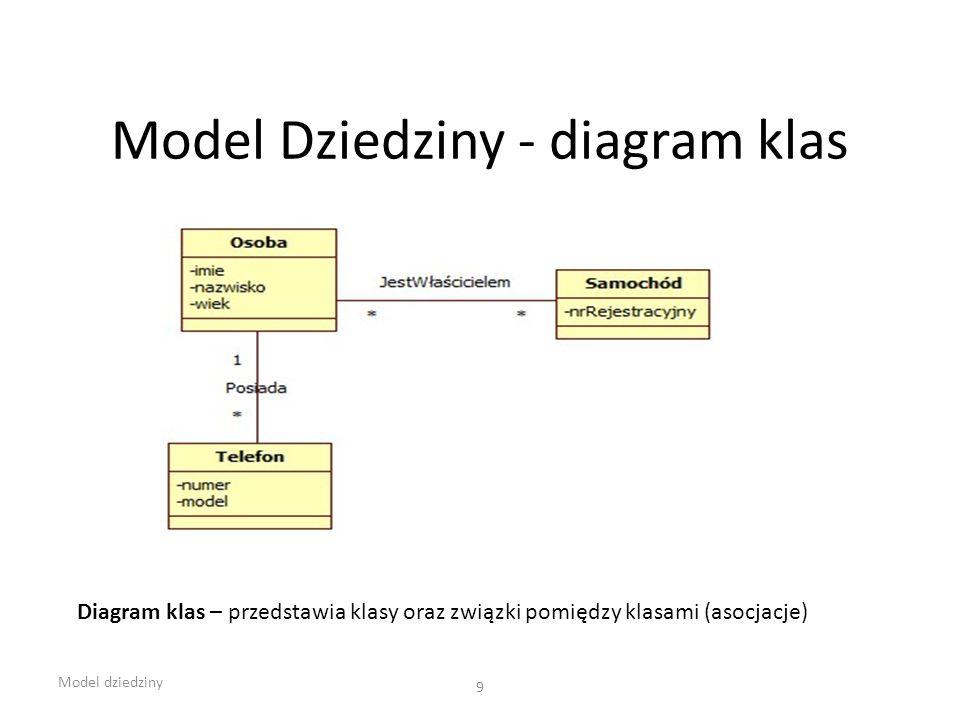 Model Dziedziny - diagram klas Model dziedziny 9 Diagram klas – przedstawia klasy oraz związki pomiędzy klasami (asocjacje)