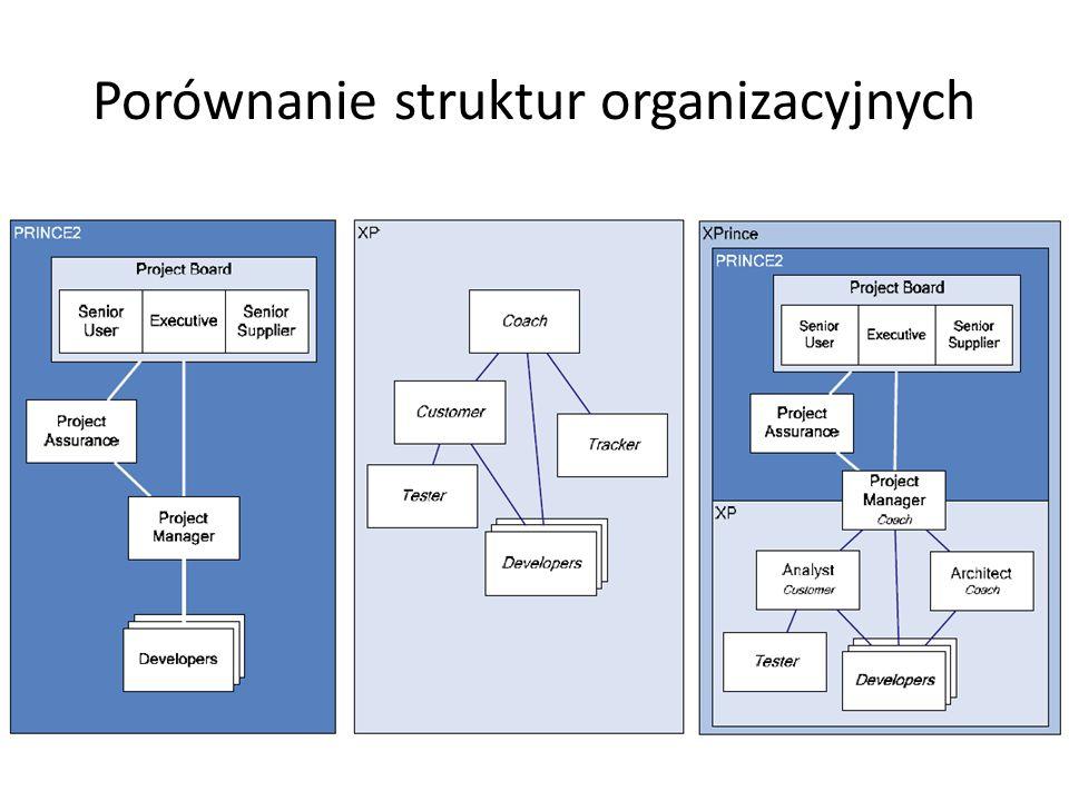 Porównanie struktur organizacyjnych