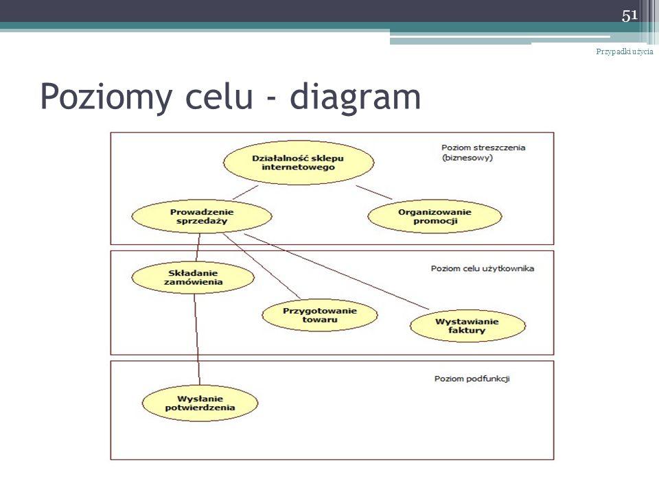 Poziomy celu - diagram Przypadki użycia 51