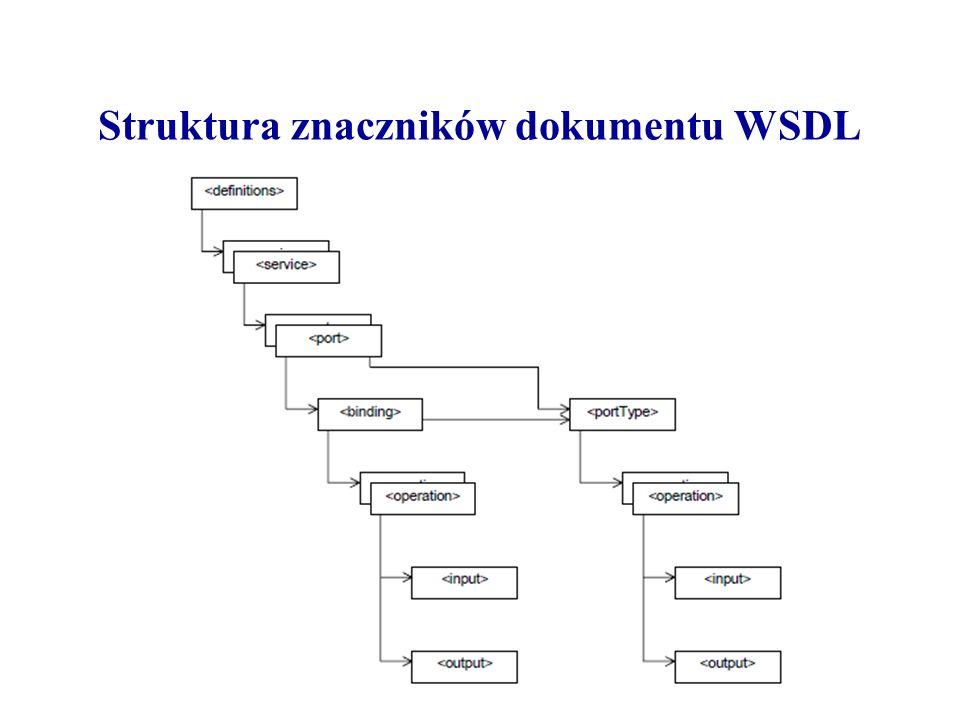 Struktura znaczników dokumentu WSDL