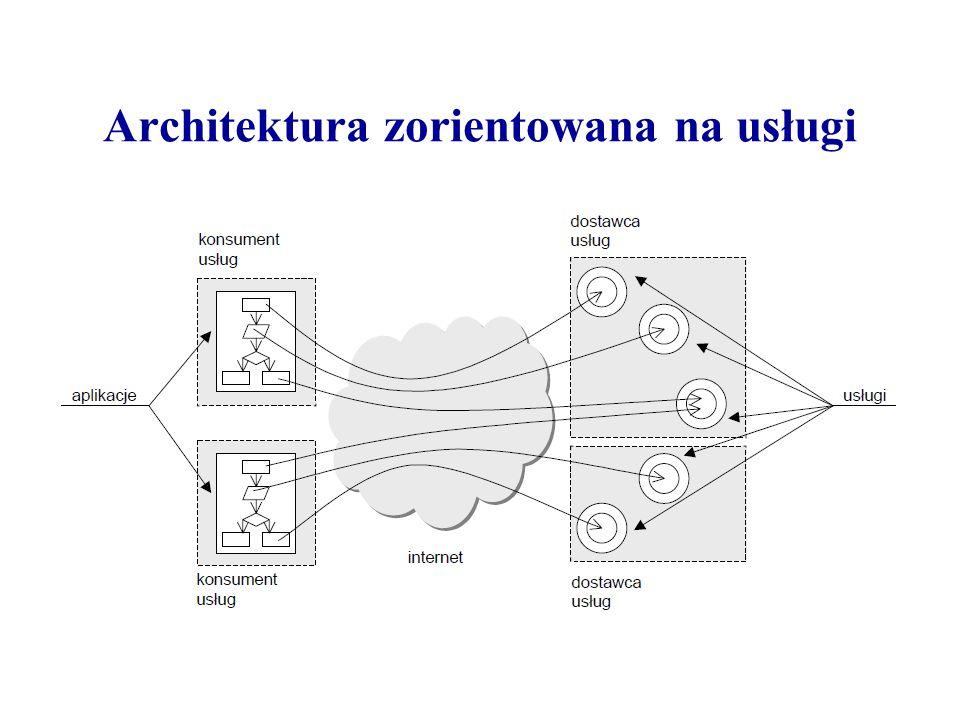Architektura zorientowana na usługi