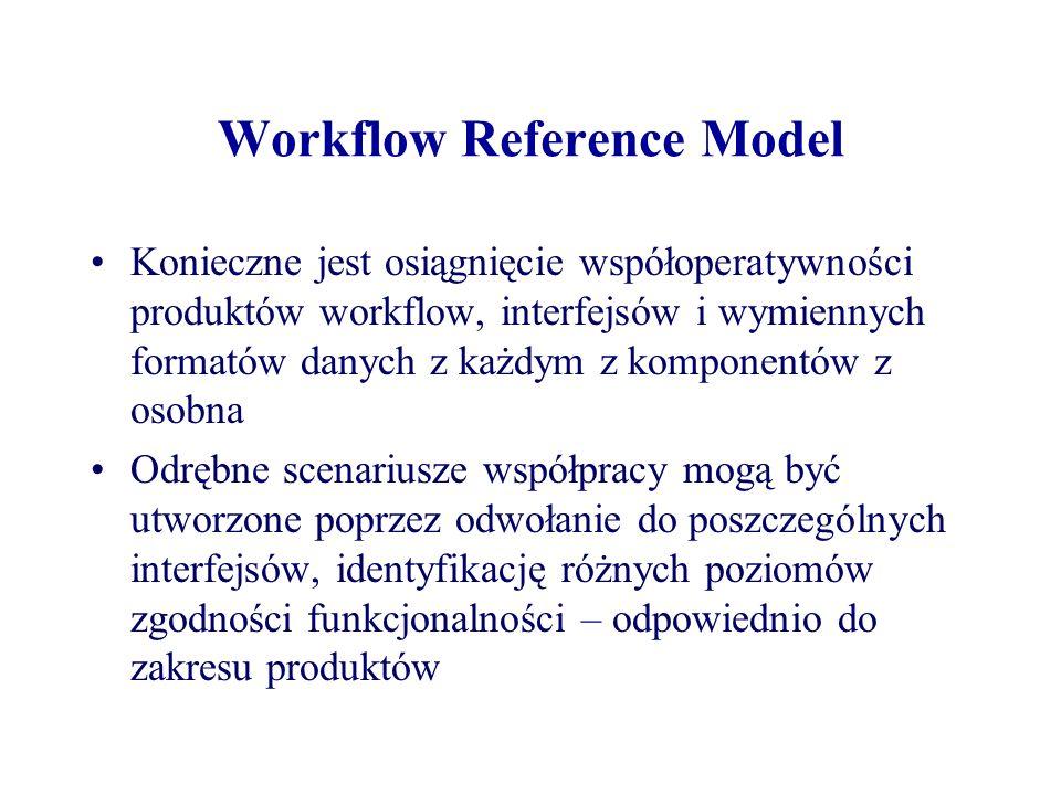 Workflow Reference Model Konieczne jest osiągnięcie współoperatywności produktów workflow, interfejsów i wymiennych formatów danych z każdym z kompone