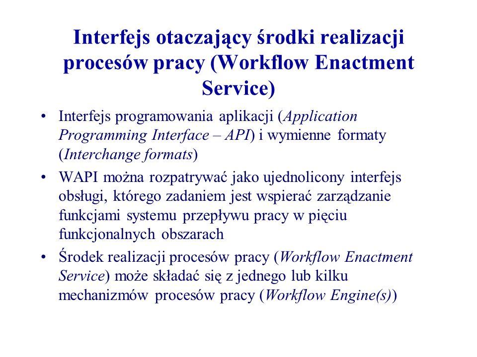 Interfejs otaczający środki realizacji procesów pracy (Workflow Enactment Service) Interfejs programowania aplikacji (Application Programming Interfac