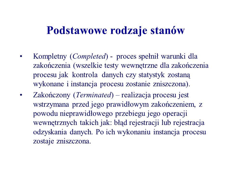 Podstawowe rodzaje stanów Kompletny (Completed) - proces spełnił warunki dla zakończenia (wszelkie testy wewnętrzne dla zakończenia procesu jak kontro