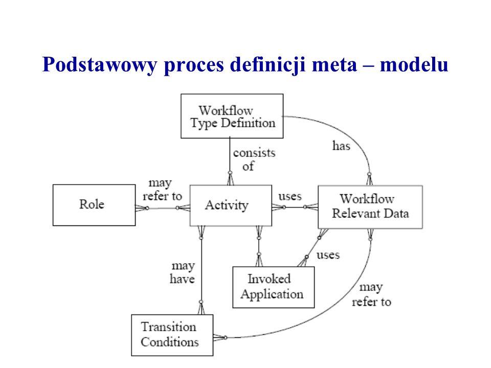 Podstawowy proces definicji meta – modelu