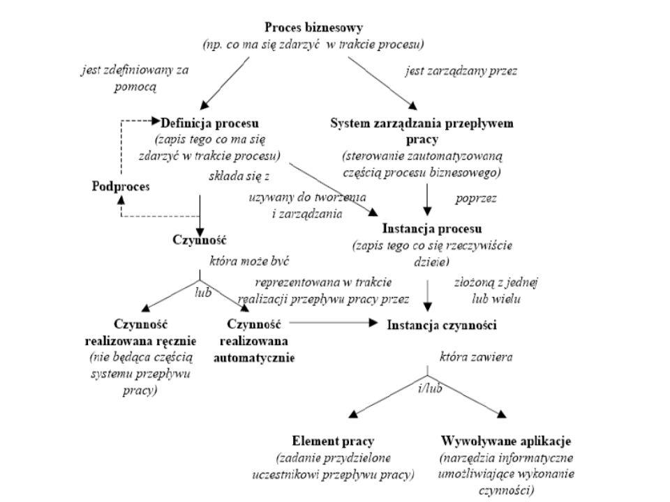 Proces biznesowy (Bussines Process) Jedna lub wiele powiązanych procedur lub czynności, które wspólnie służą realizacji celu biznesowego, zwykle wykonywanych w ramach struktury organizacyjnej określającej role uczestników procesu i powiązania pomiędzy rolami Proces może być zawarty w obrębie pojedynczej jednostki organizacyjnej lub może obejmować wiele różnych organizacji, jak w przypadku relacji klient-dostawca Proces biznesowy może składać się z czynności zautomatyzowanych i/lub czynności wykonywanych ręcznie, które leżą poza zakresem zastosowania systemu zarządzania przepływem pracy