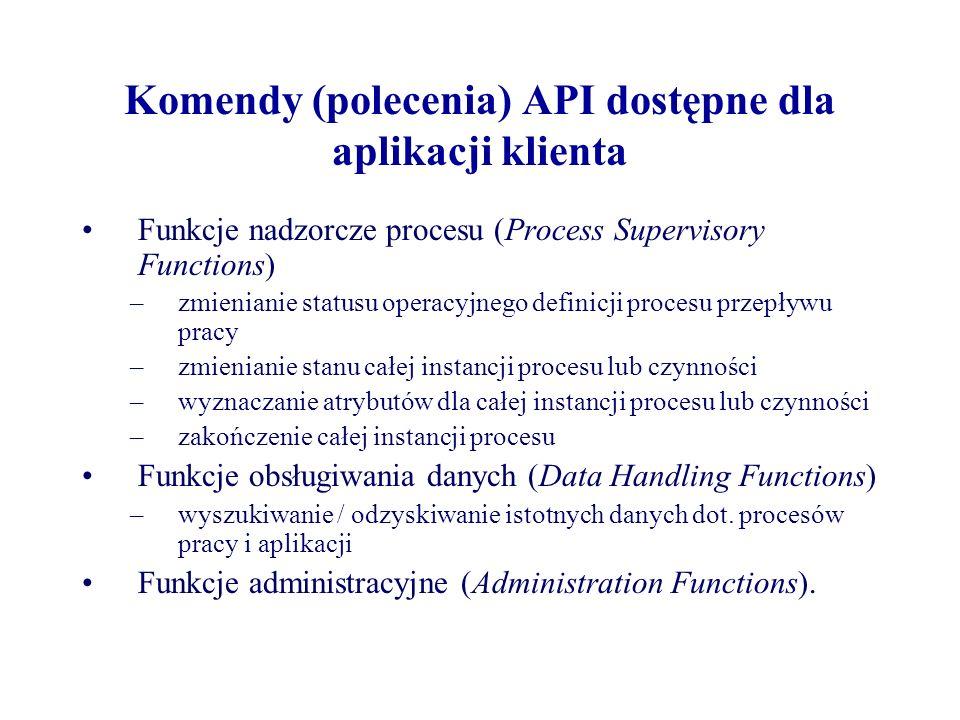 Komendy (polecenia) API dostępne dla aplikacji klienta Funkcje nadzorcze procesu (Process Supervisory Functions) –zmienianie statusu operacyjnego defi