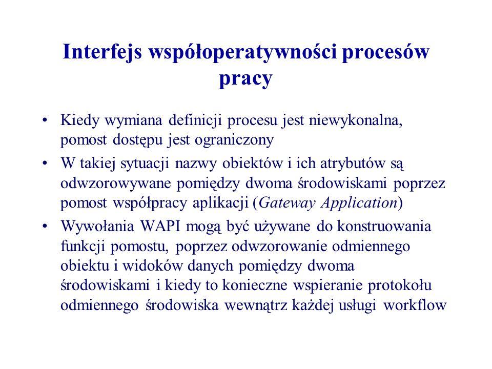 Interfejs współoperatywności procesów pracy Kiedy wymiana definicji procesu jest niewykonalna, pomost dostępu jest ograniczony W takiej sytuacji nazwy