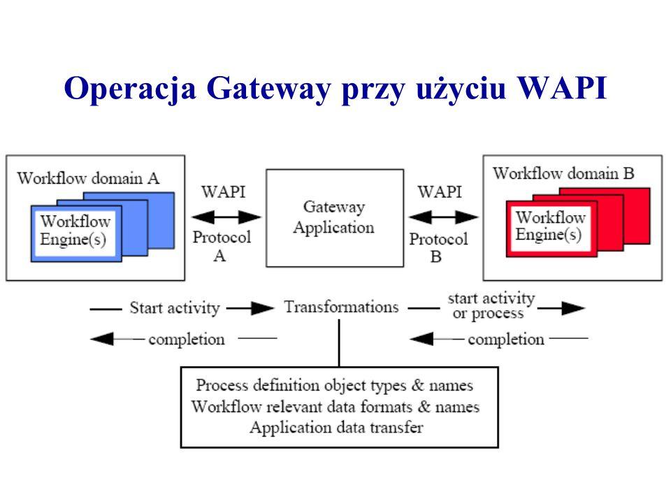 Operacja Gateway przy użyciu WAPI