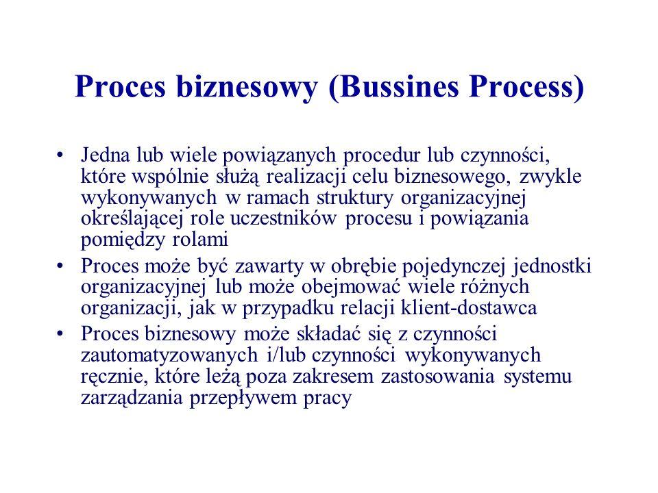 Definicja procesu (Process Definition) Taka forma prezentacji procesu biznesowego, która umożliwia zautomatyzowane przetwarzanie, takie jak modelowanie czy wykonywanie procesu przez system zarządzania przepływem pracy Składa się z sieci czynności i powiązań między nimi, kryteriów rozpoczęcia oraz zakończenia procesu i informacji na temat poszczególnych czynności, takich jak wykonawcy czynności czy powiązane z czynnościami aplikacje i dane Może zawierać odwołania do podprocesów zdefiniowanych oddzielnie ale będących jej częścią Może zawierać oba rodzaje czynności: ręczne i zautomatyzowane.