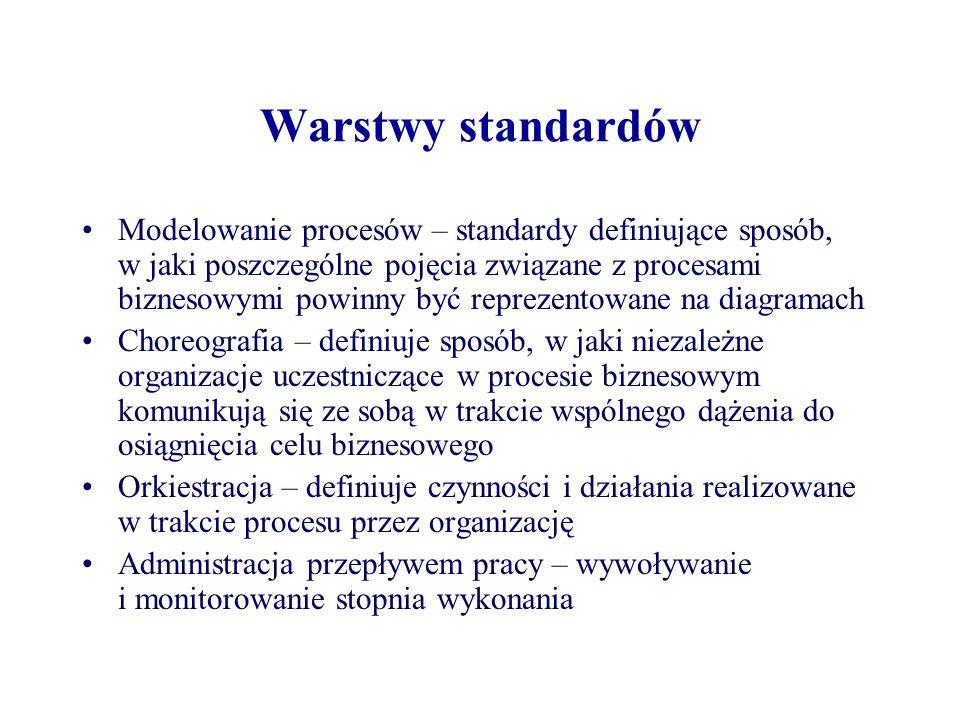 Warstwy standardów Modelowanie procesów – standardy definiujące sposób, w jaki poszczególne pojęcia związane z procesami biznesowymi powinny być repre