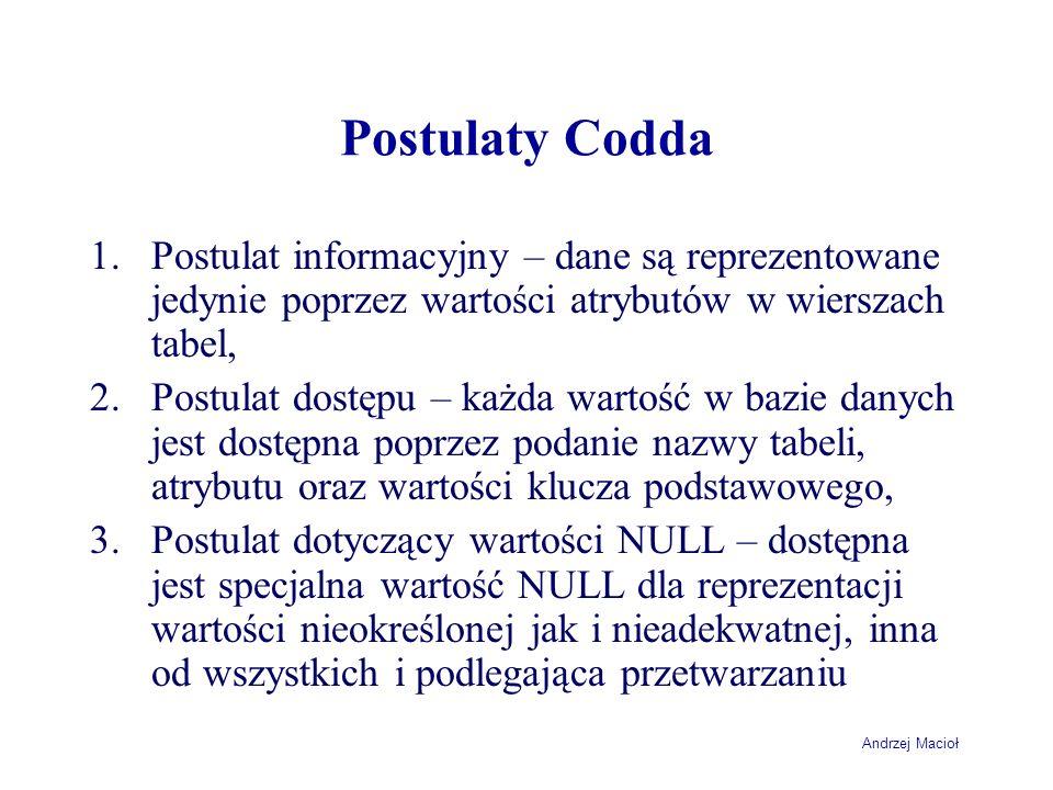 Andrzej Macioł Postulaty Codda 1.Postulat informacyjny – dane są reprezentowane jedynie poprzez wartości atrybutów w wierszach tabel, 2.Postulat dostę