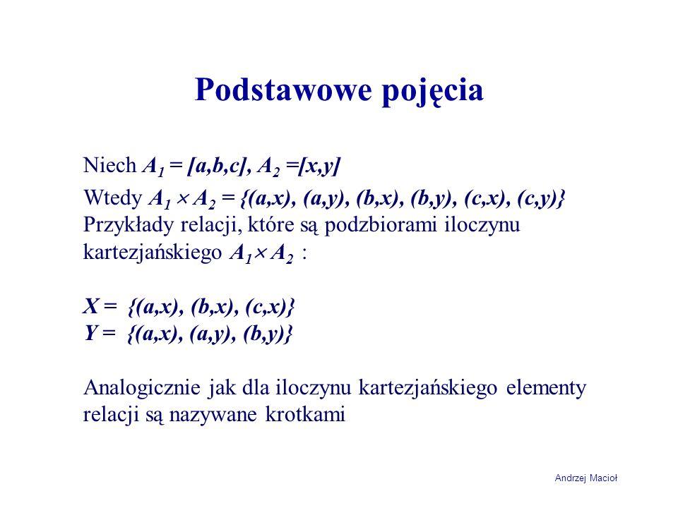 Andrzej Macioł Podstawowe pojęcia Niech A 1 = [a,b,c], A 2 =[x,y] Wtedy A 1 A 2 = {(a,x), (a,y), (b,x), (b,y), (c,x), (c,y)} Przykłady relacji, które
