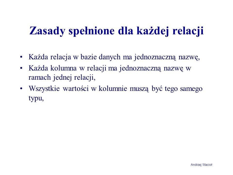 Andrzej Macioł Zasady spełnione dla każdej relacji Każda relacja w bazie danych ma jednoznaczną nazwę, Każda kolumna w relacji ma jednoznaczną nazwę w