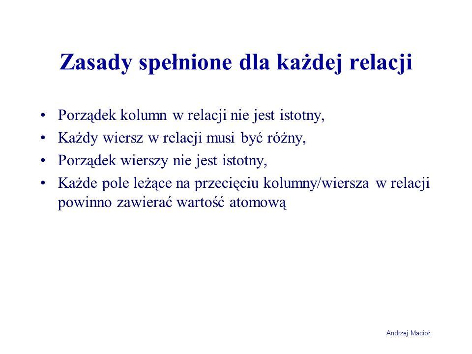 Andrzej Macioł Zasady spełnione dla każdej relacji Porządek kolumn w relacji nie jest istotny, Każdy wiersz w relacji musi być różny, Porządek wierszy