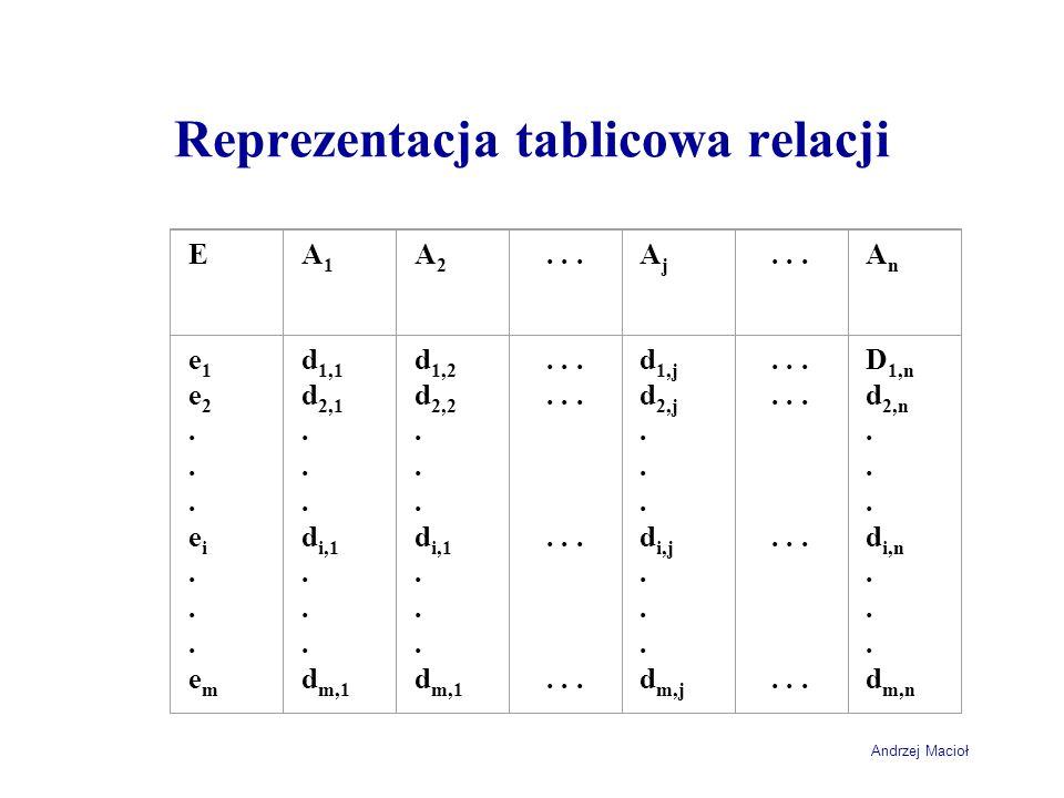 Andrzej Macioł Reprezentacja tablicowa relacji EA1A1 A2A2...AjAj AnAn e1e2...ei...eme1e2...ei...em d 1,1 d 2,1. d i,1. d m,1 d 1,2 d 2,2. d i,1. d m,1