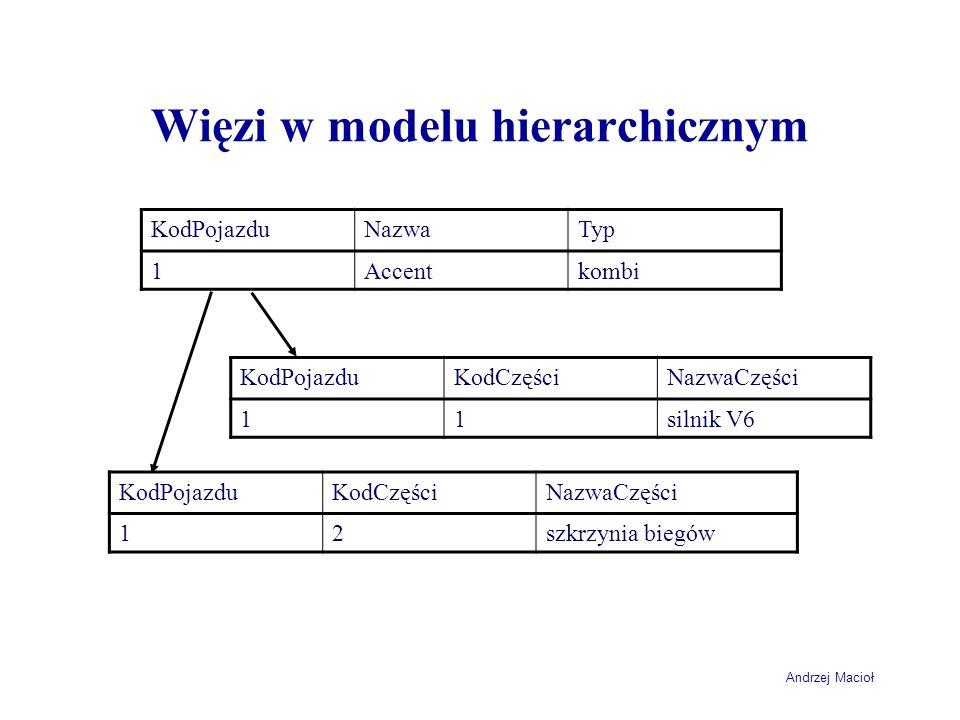Andrzej Macioł Więzi w modelu hierarchicznym KodPojazduNazwaTyp 1Accentkombi KodPojazduKodCzęściNazwaCzęści 11silnik V6 KodPojazduKodCzęściNazwaCzęści