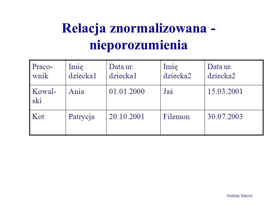 Andrzej Macioł Relacja znormalizowana - nieporozumienia Praco- wnik Imię dziecka1 Data ur. dziecka1 Imię dziecka2 Data ur. dziecka2 Kowal- ski Ania01.