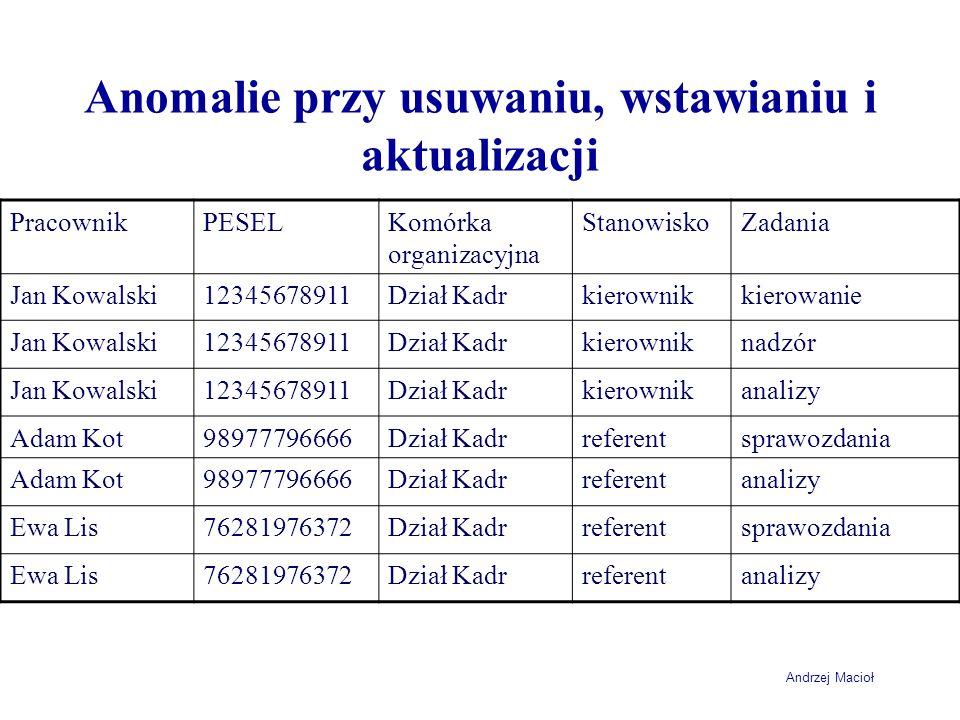 Andrzej Macioł Anomalie przy usuwaniu, wstawianiu i aktualizacji PracownikPESELKomórka organizacyjna StanowiskoZadania Jan Kowalski12345678911Dział Ka